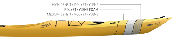 HDPE_construction_for Zegul plastic kayaks