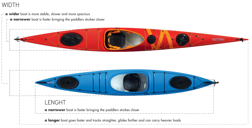 Kayak_dimetsions_how_to_choose_a_kayak